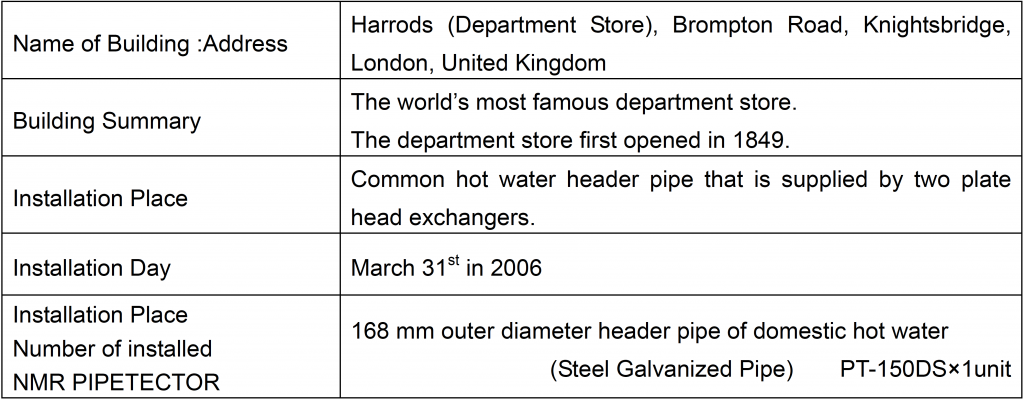 Harrods installation summary