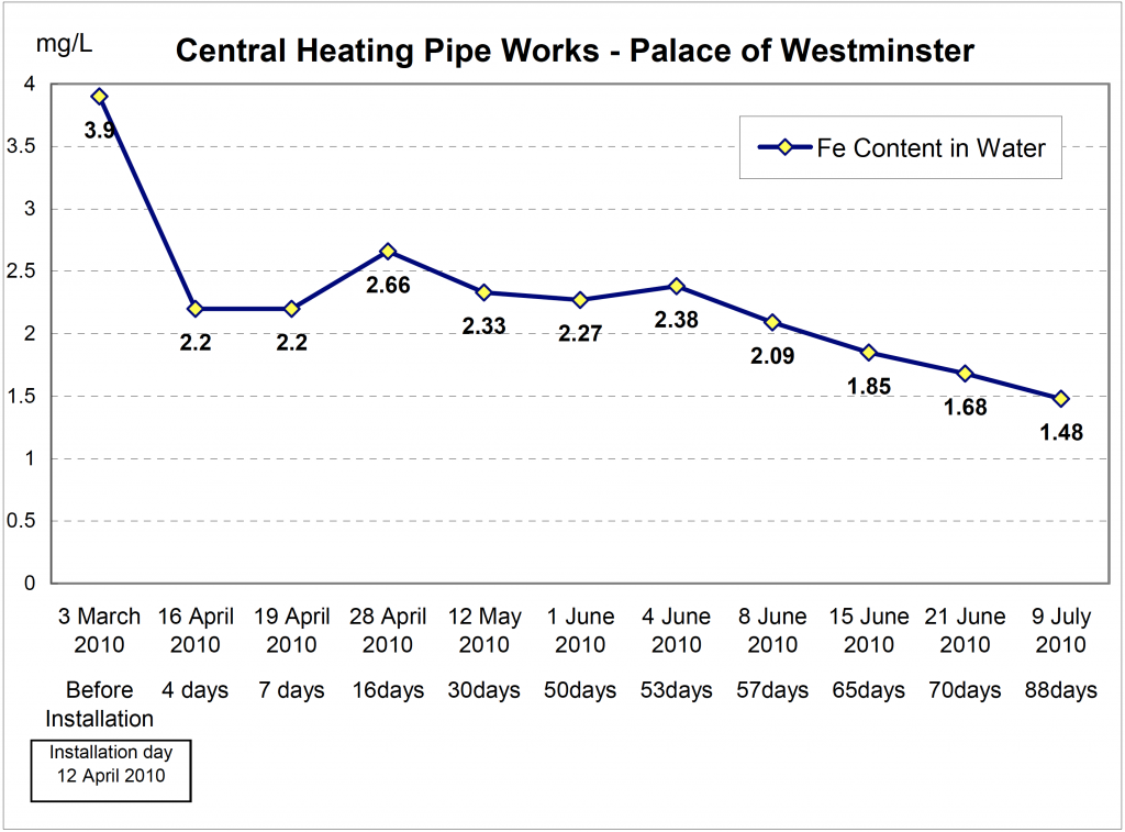 Palace of Westminster change of fe content in water 4