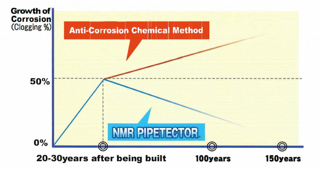 NMR Pipetector comparison